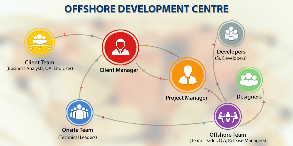 The Many Benefits of Offshore Outsourcing for your Software Requirements –  Abaxsoft Resource Center